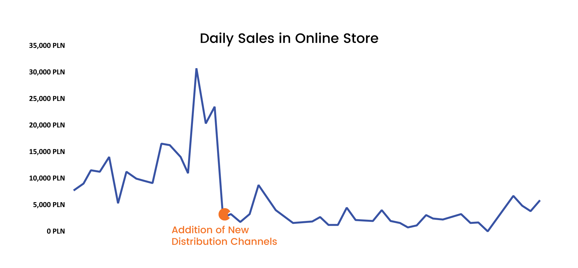 Graph of the daily sales in online store showing a fall in sales after addition of new distribution channels